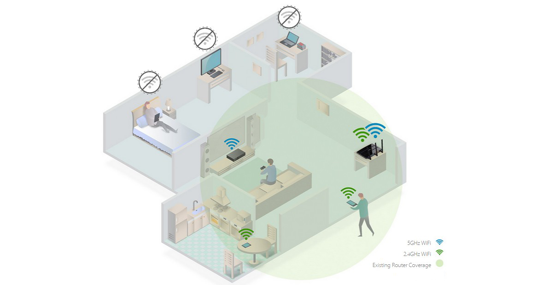 Devolva a vida às zonas Wi-Fi mortas