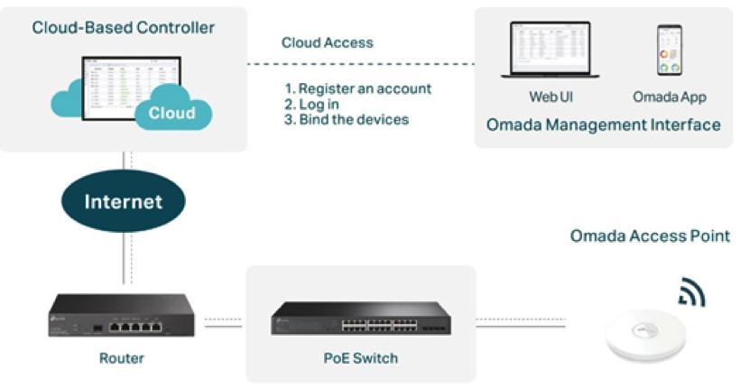 Switches Managed com Acesso à Gestão Cloud nas Infraestrutura Empresariais