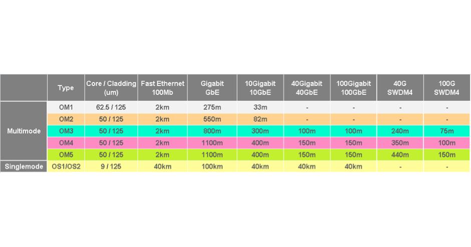 Tabela MultiMode